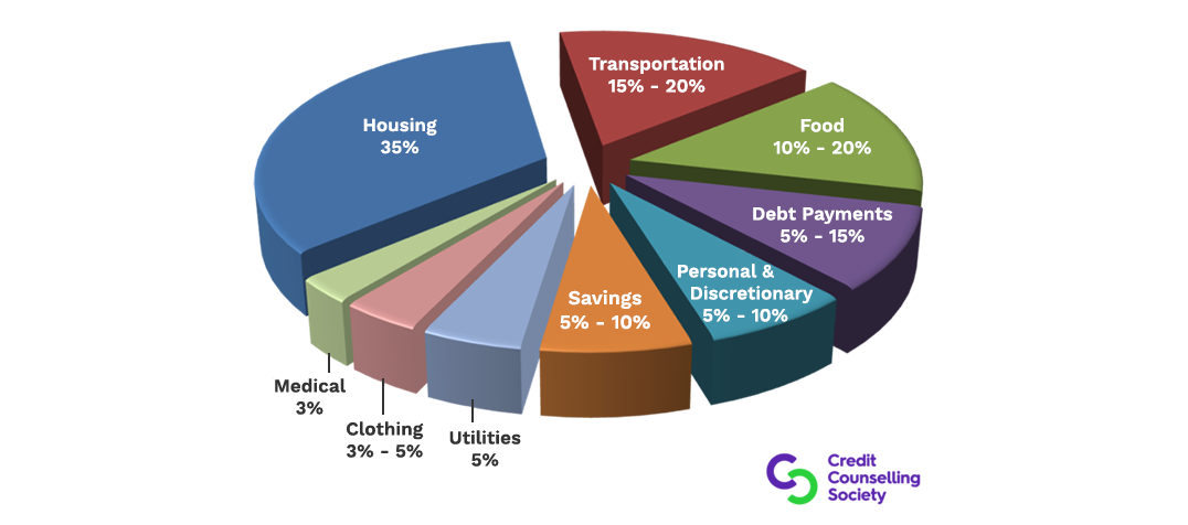 A pie chart showing budget guidelines per cost of living category.