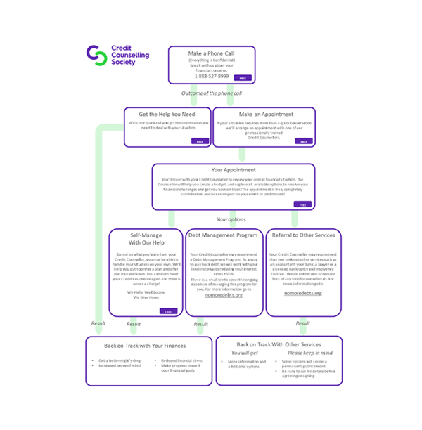 A diagram, infographic, and flow chart showing how the Credit Counselling Society helps people.