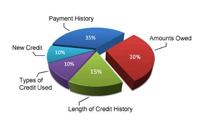 Calculating Your Credit Score: Breakdown with 5 Key Factors